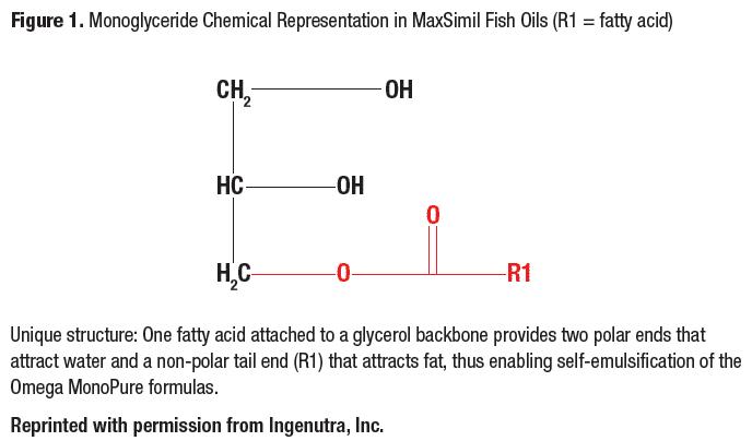 LifeSpa Mini Omega 3x Monoglyceride Response in Fish Oil Image